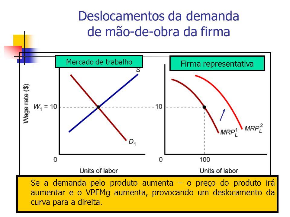Deslocamentos da demanda de mão-de-obra da firma