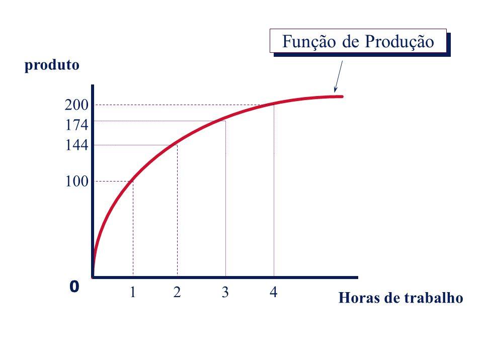 Função de Produção produto 200 174 144 100 1 2 3 4 Horas de trabalho