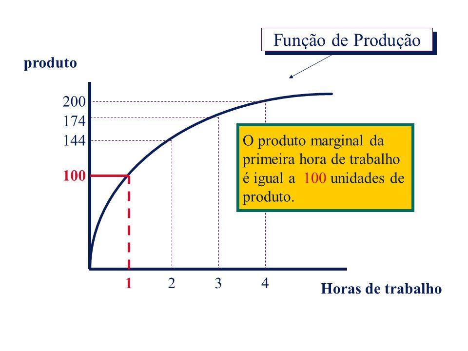 Função de Produção produto 200 174