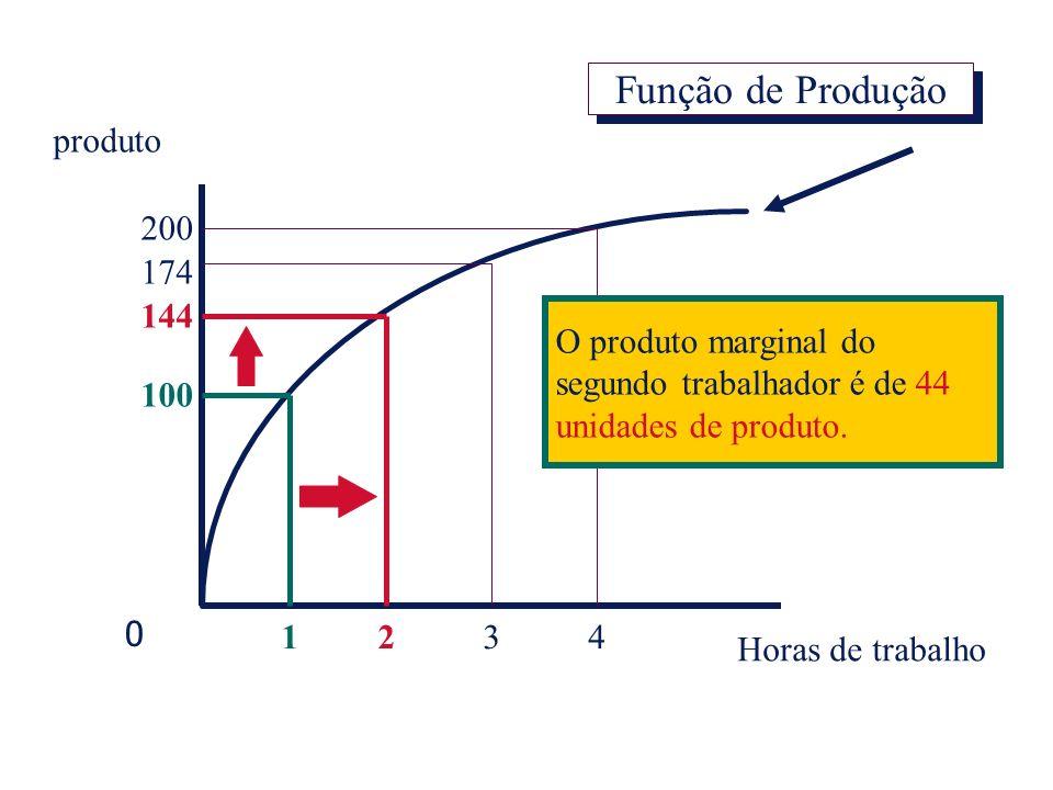 Função de Produção produto 200 174 144