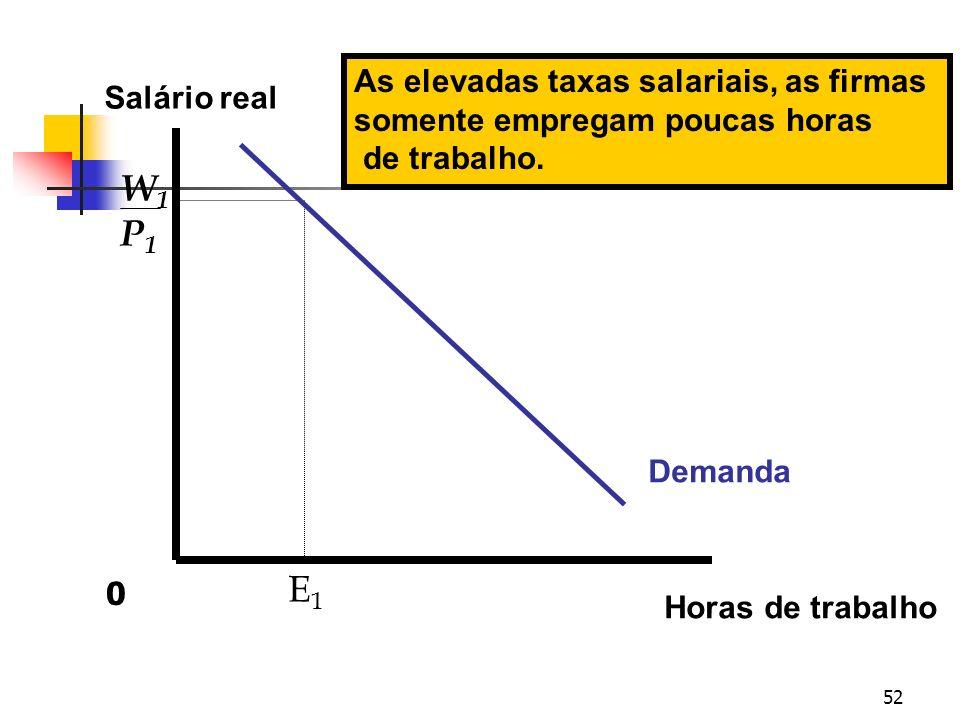 W1 P1 E1 As elevadas taxas salariais, as firmas Salário real