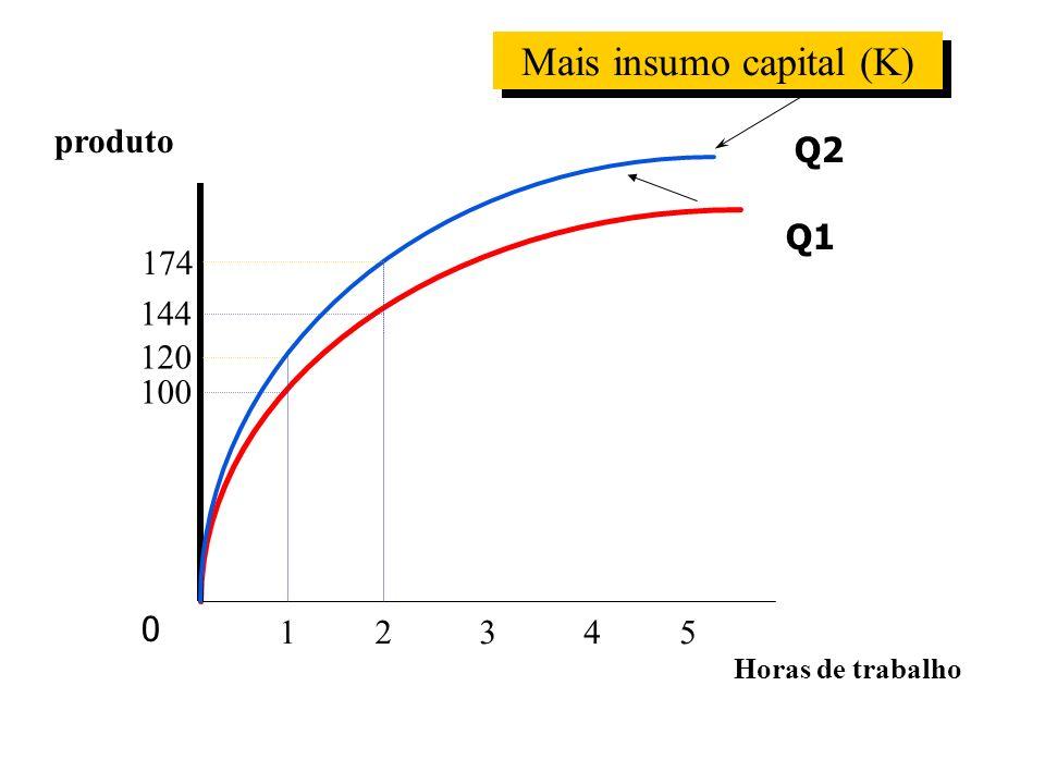 Mais insumo capital (K)