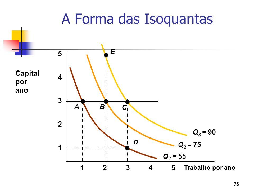 A Forma das Isoquantas Q1 = 55 Q2 = 75 Q3 = 90 A B C E 5 Capital
