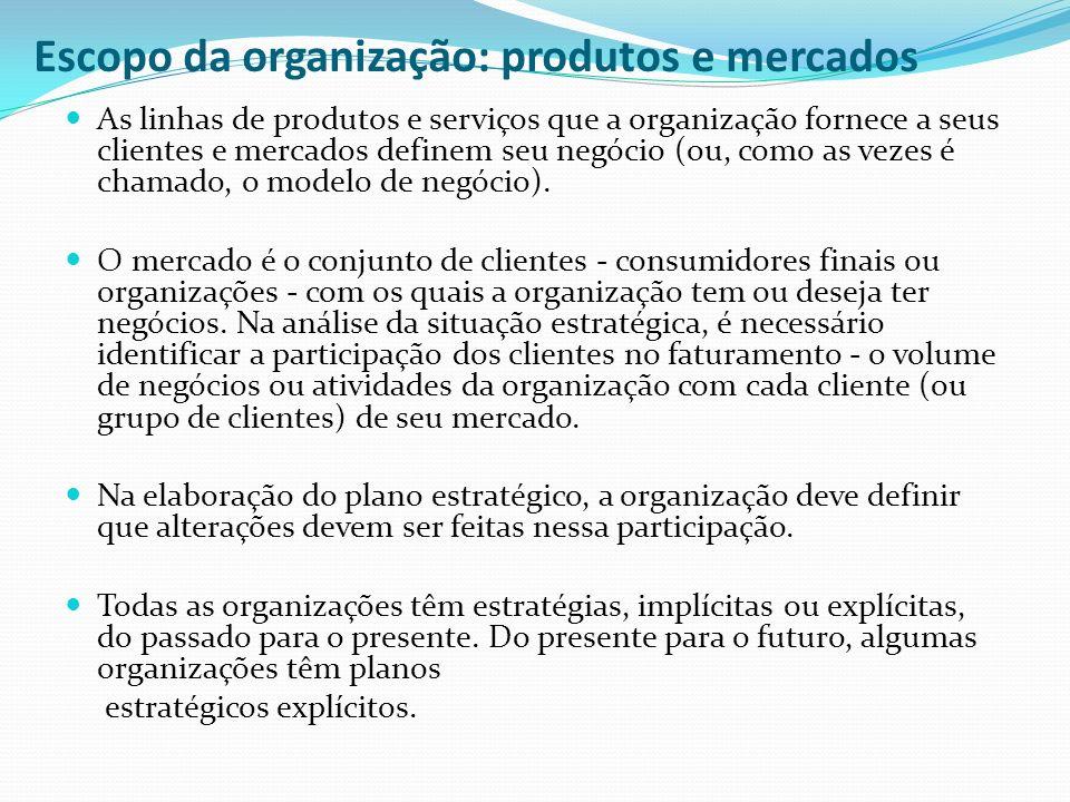 Escopo da organização: produtos e mercados