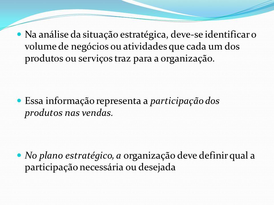 Na análise da situação estratégica, deve-se identificar o volume de negócios ou atividades que cada um dos produtos ou serviços traz para a organização.