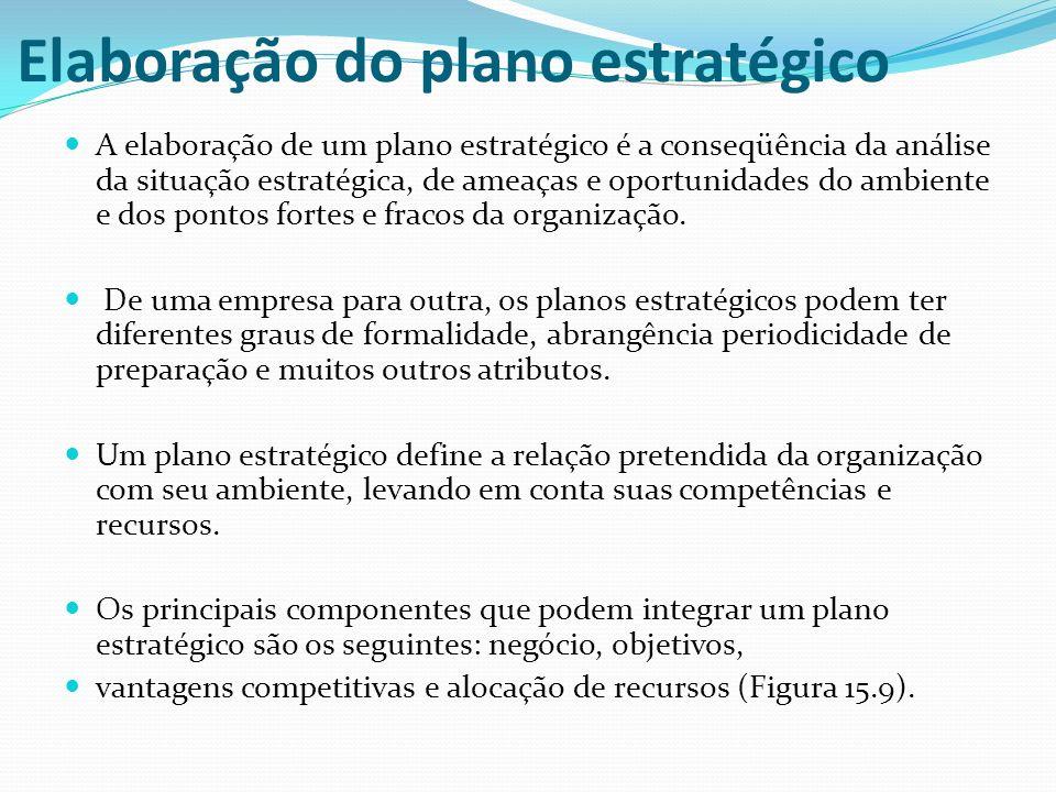 Elaboração do plano estratégico