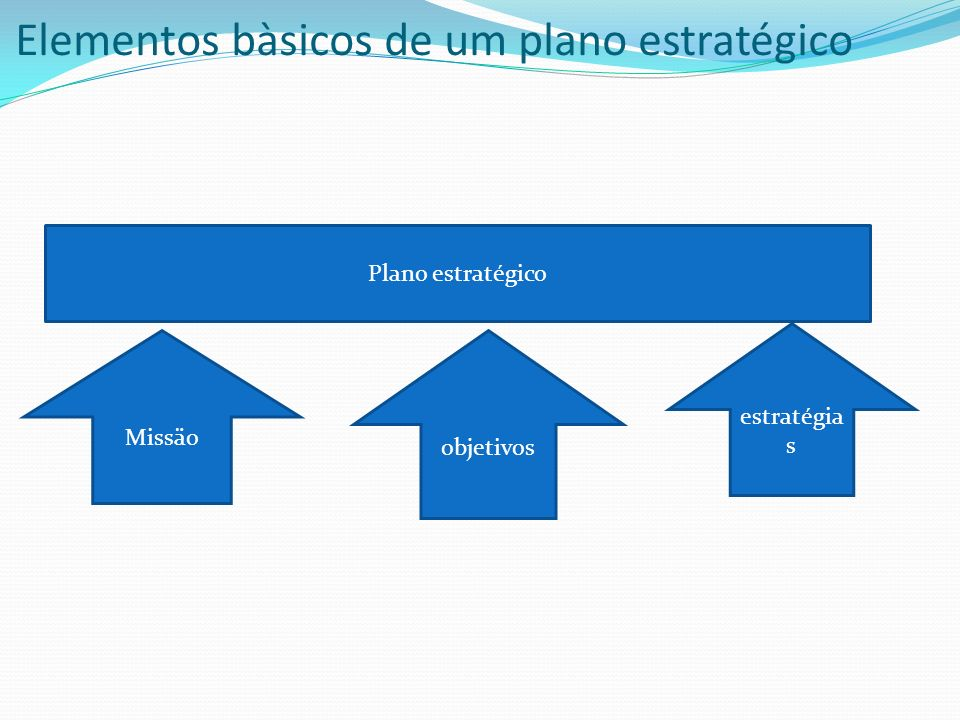 Elementos bàsicos de um plano estratégico
