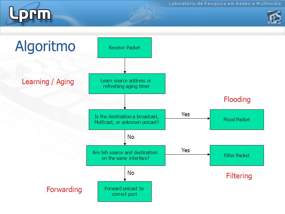 Algoritmo Learning / Aging Flooding Filtering Forwarding Yes No Yes No