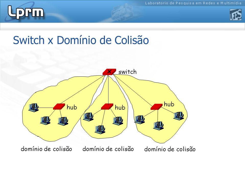 Switch x Domínio de Colisão