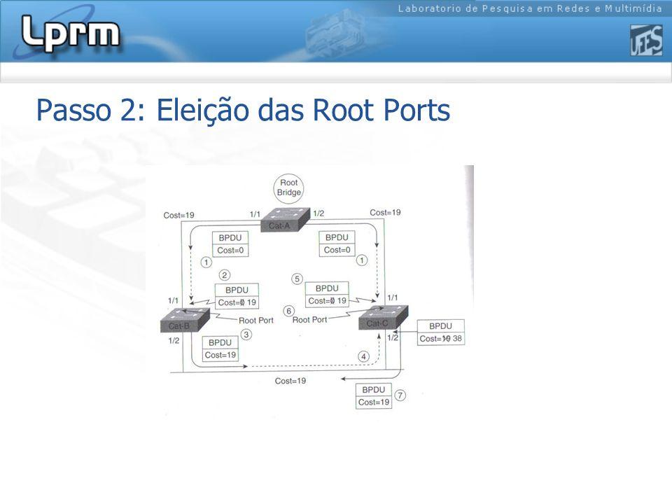 Passo 2: Eleição das Root Ports