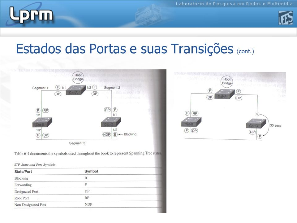 Estados das Portas e suas Transições (cont.)