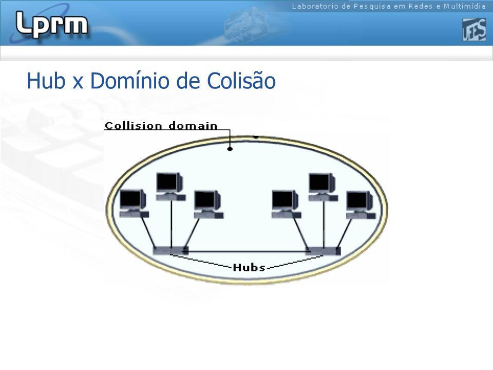 Hub x Domínio de Colisão