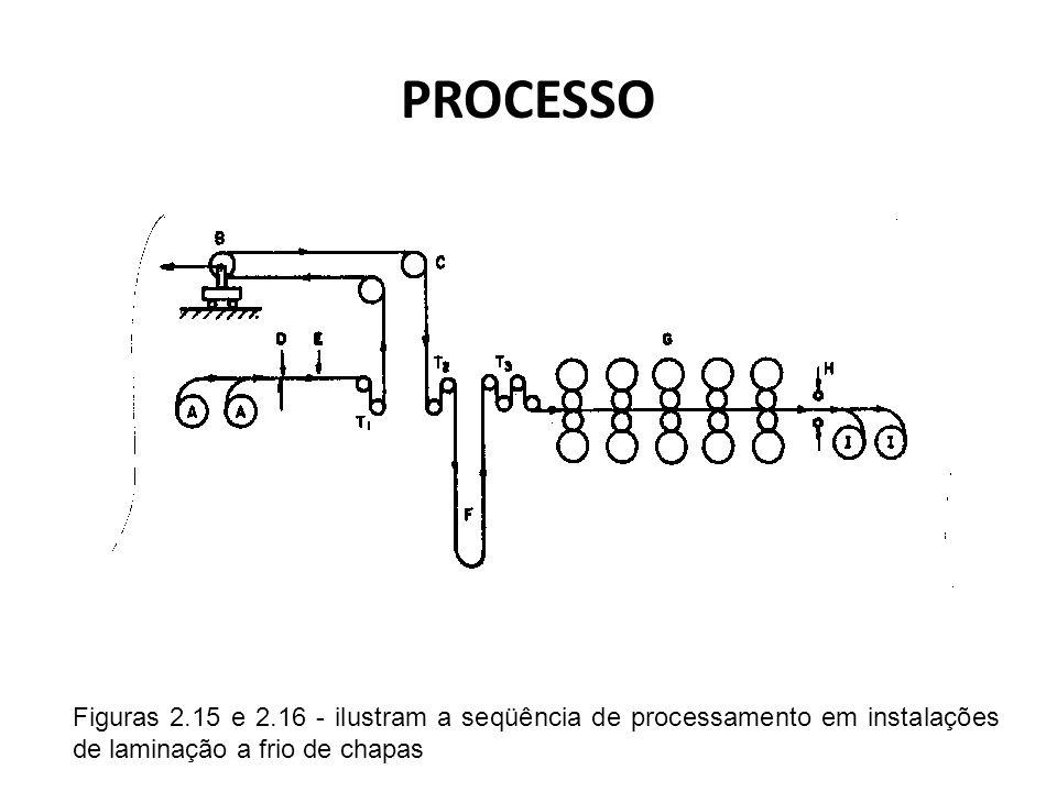 PROCESSOFiguras 2.15 e 2.16 - ilustram a seqüência de processamento em instalações de laminação a frio de chapas.