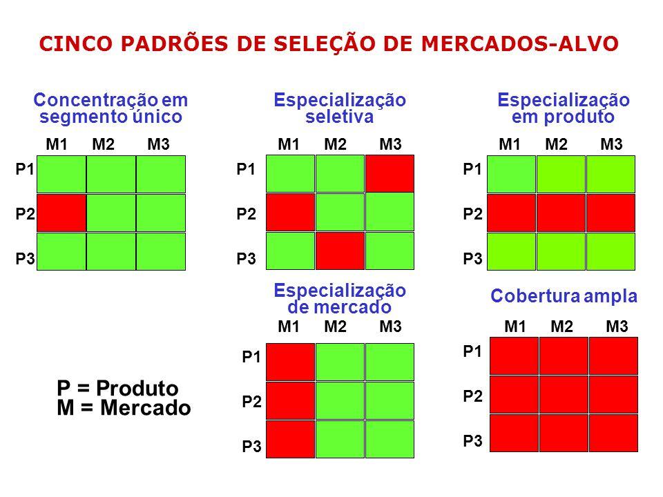 CINCO PADRÕES DE SELEÇÃO DE MERCADOS-ALVO