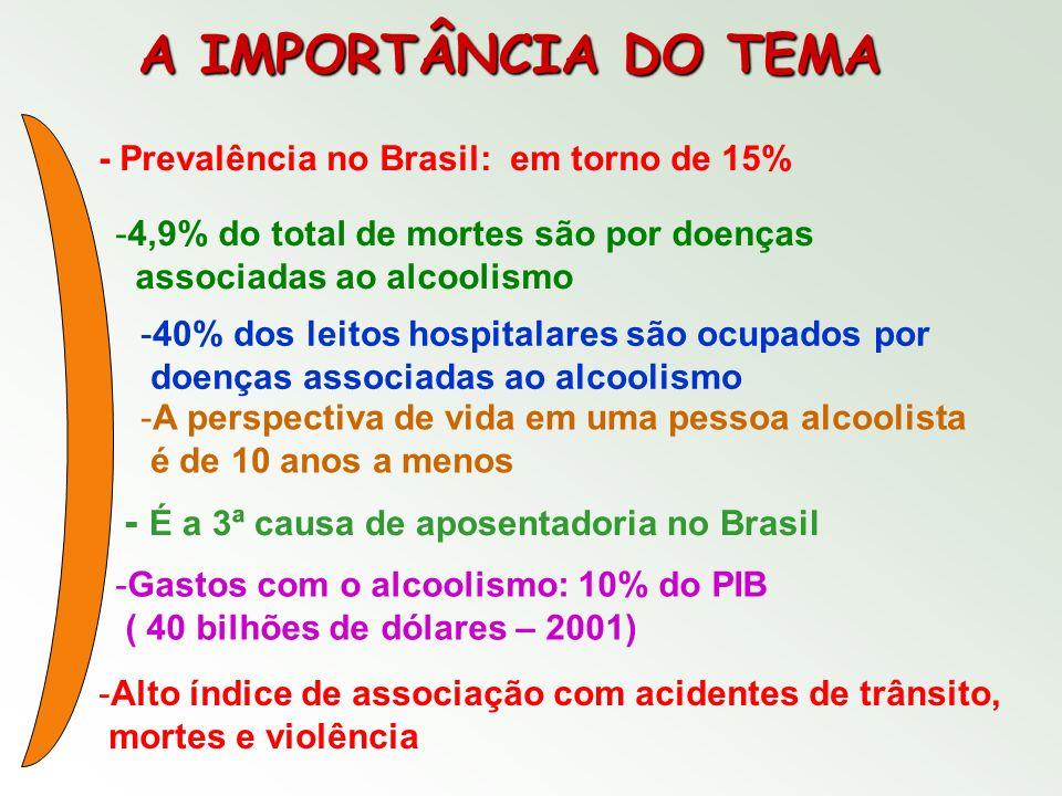A IMPORTÂNCIA DO TEMA - É a 3ª causa de aposentadoria no Brasil