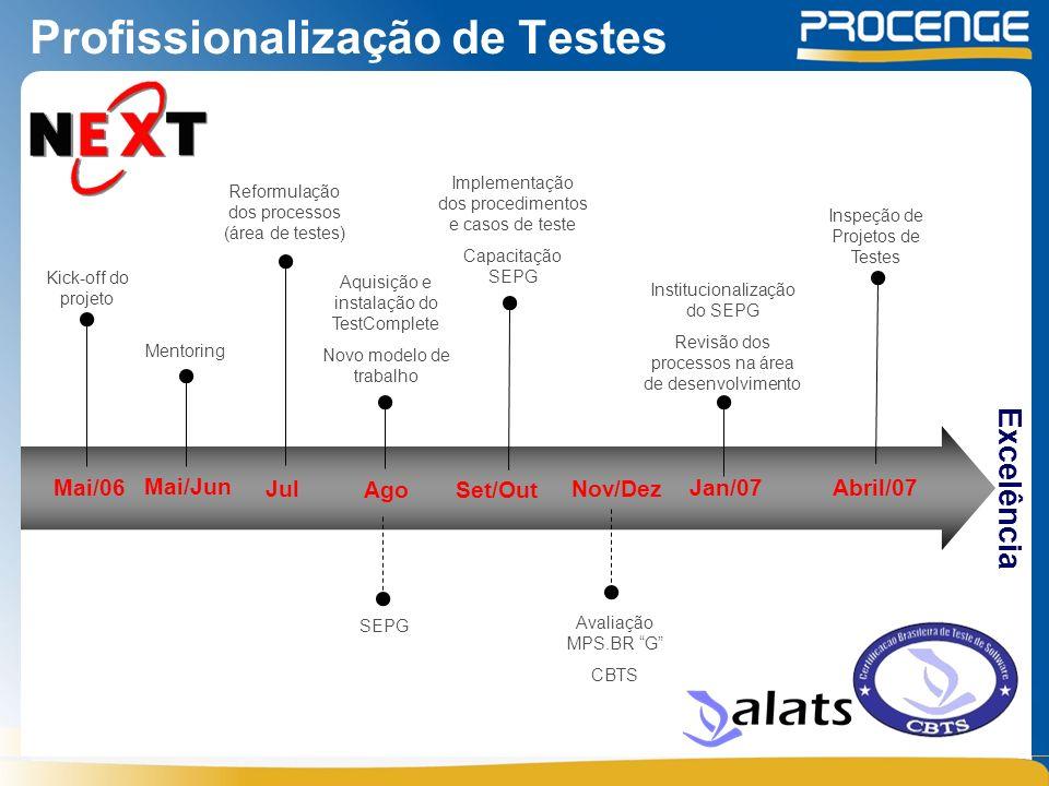 Profissionalização de Testes