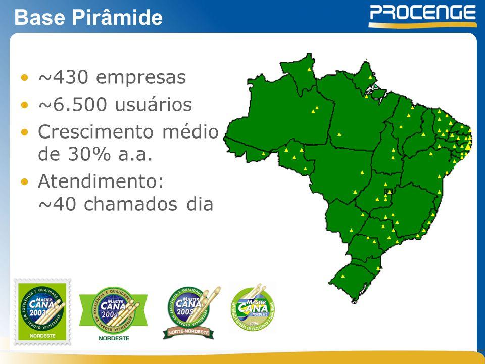 Base Pirâmide ~430 empresas ~6.500 usuários