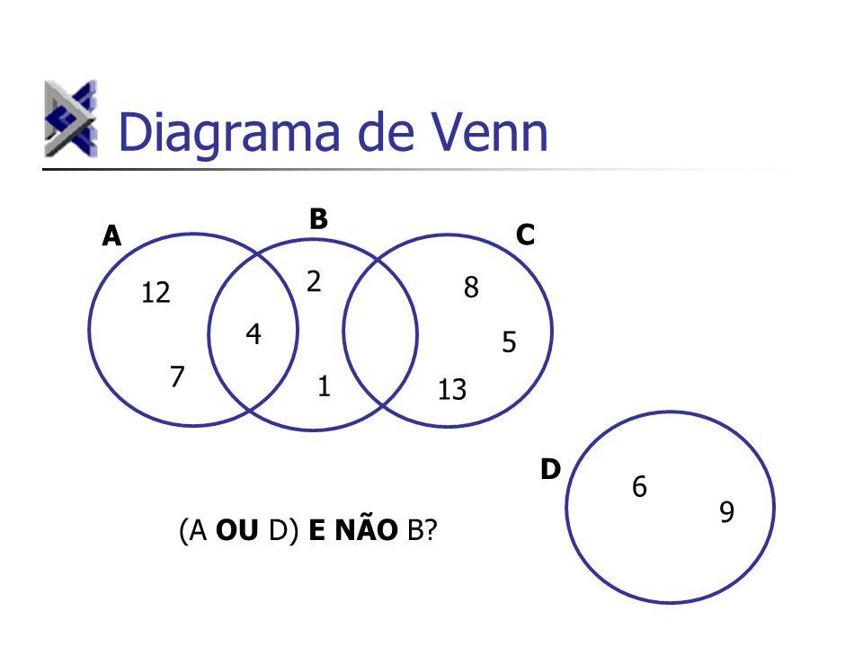 Diagrama de Venn B A C 2 8 12 4 5 7 1 13 D 6 9 (A OU D) E NÃO B