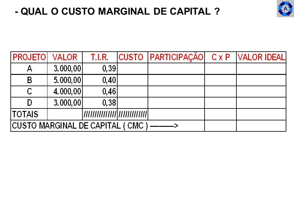 - QUAL O CUSTO MARGINAL DE CAPITAL