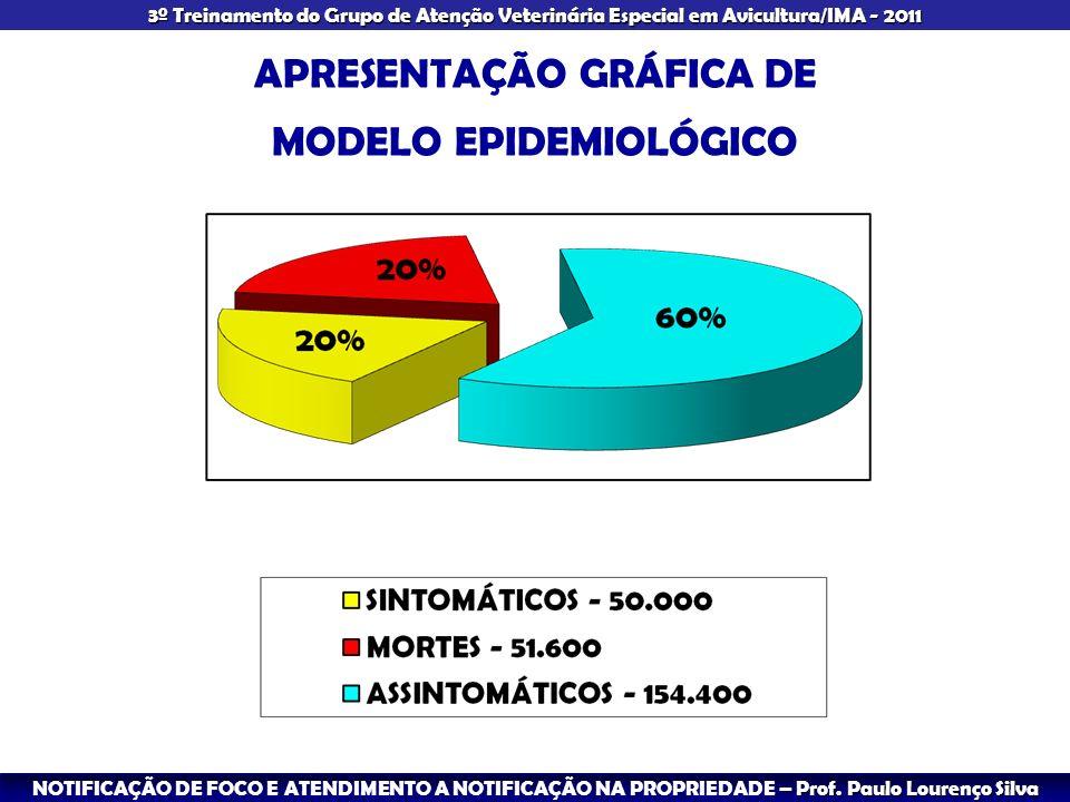 APRESENTAÇÃO GRÁFICA DE MODELO EPIDEMIOLÓGICO