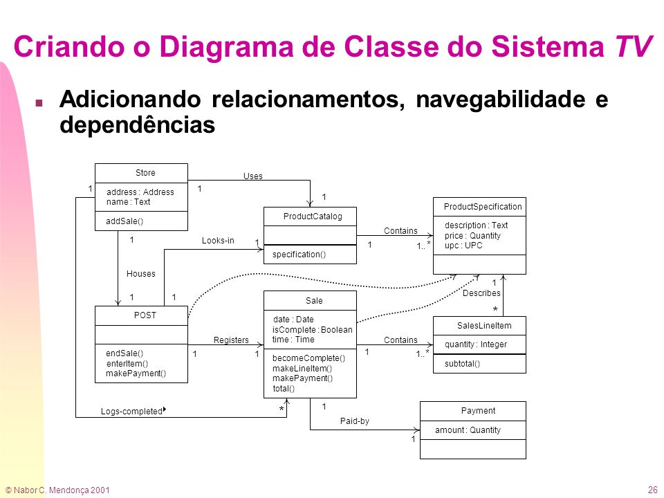 Criando o Diagrama de Classe do Sistema TV