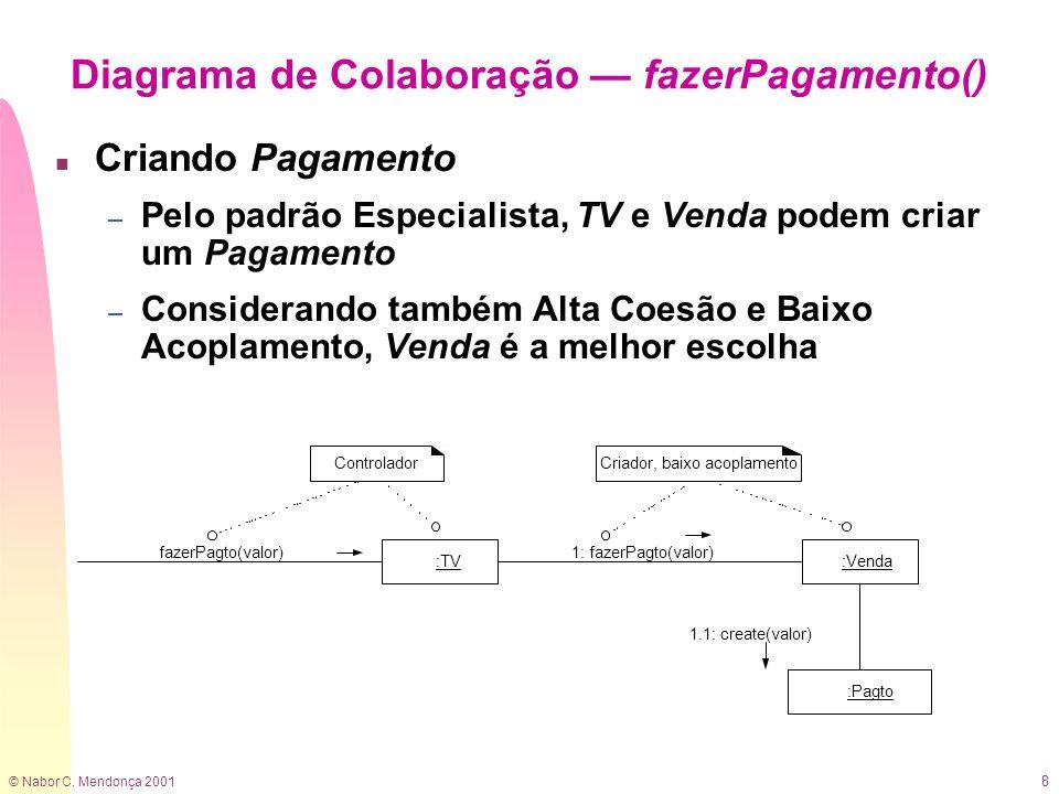 Diagrama de Colaboração — fazerPagamento()