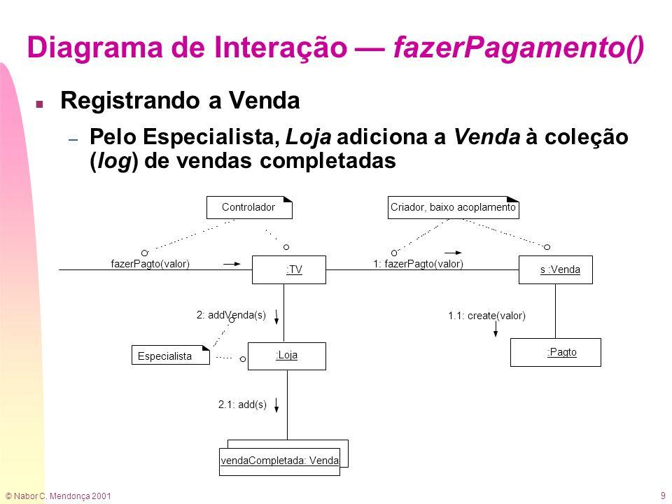 Diagrama de Interação — fazerPagamento()