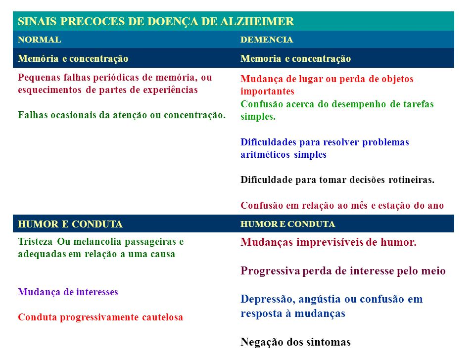 SINAIS PRECOCES DE DOENÇA DE ALZHEIMER