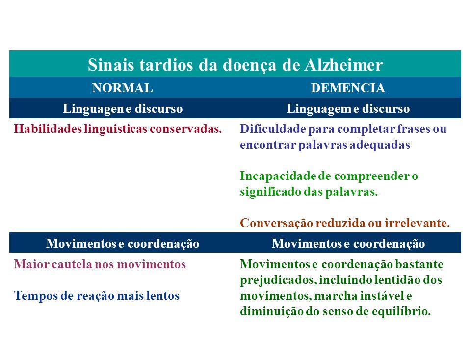 Sinais tardios da doença de Alzheimer Movimentos e coordenação