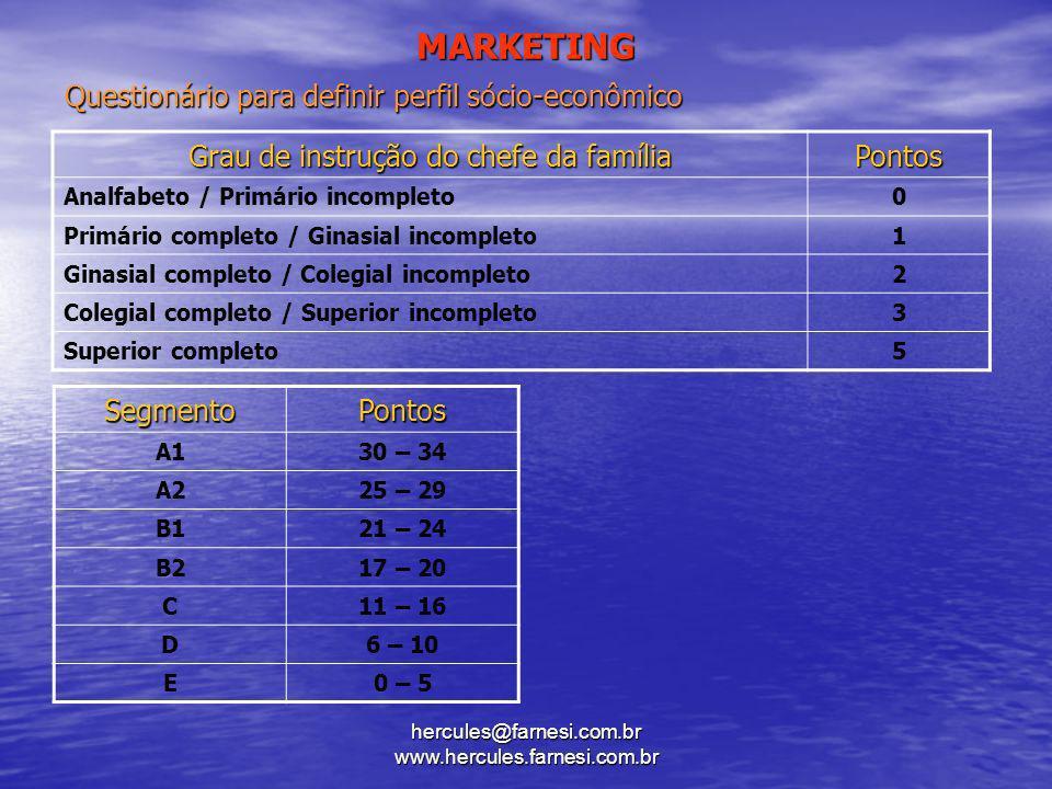 MARKETING Questionário para definir perfil sócio-econômico