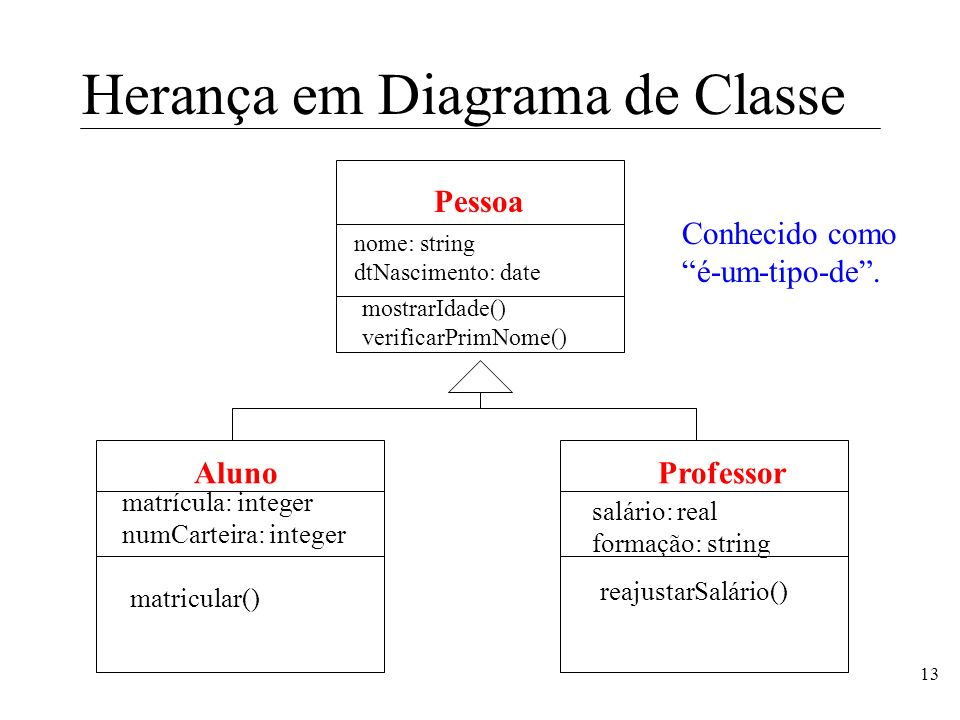 Herança em Diagrama de Classe