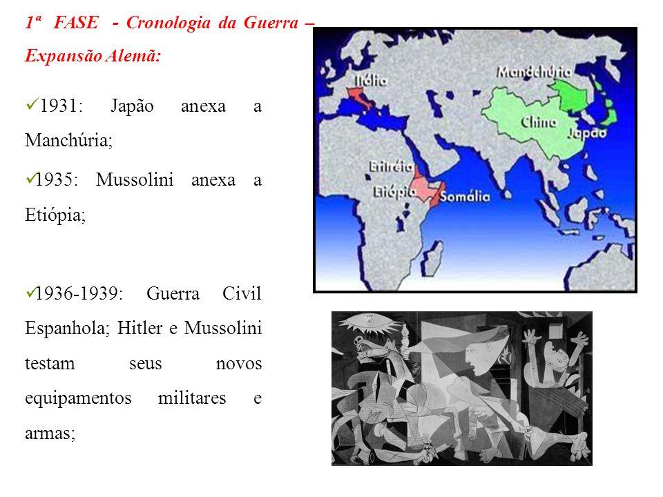 1931: Japão anexa a Manchúria;