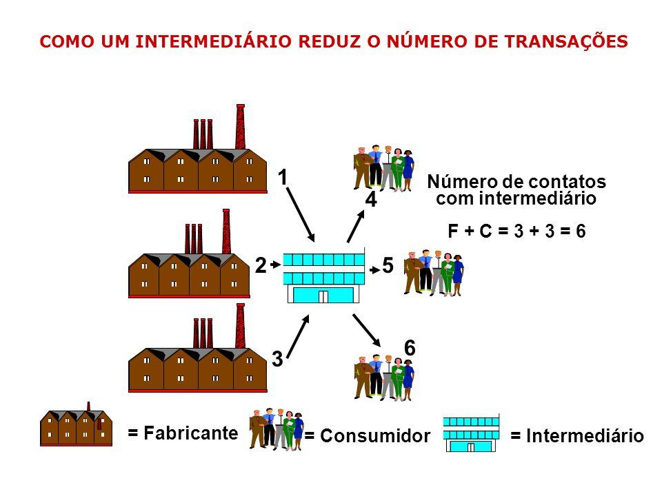 COMO UM INTERMEDIÁRIO REDUZ O NÚMERO DE TRANSAÇÕES