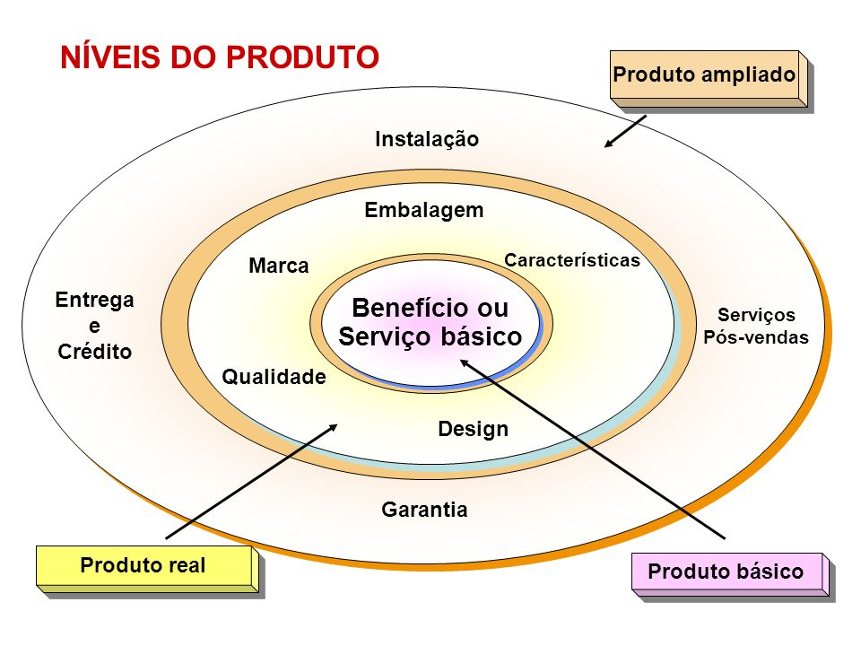 NÍVEIS DO PRODUTO Benefício ou Serviço básico Product Levels