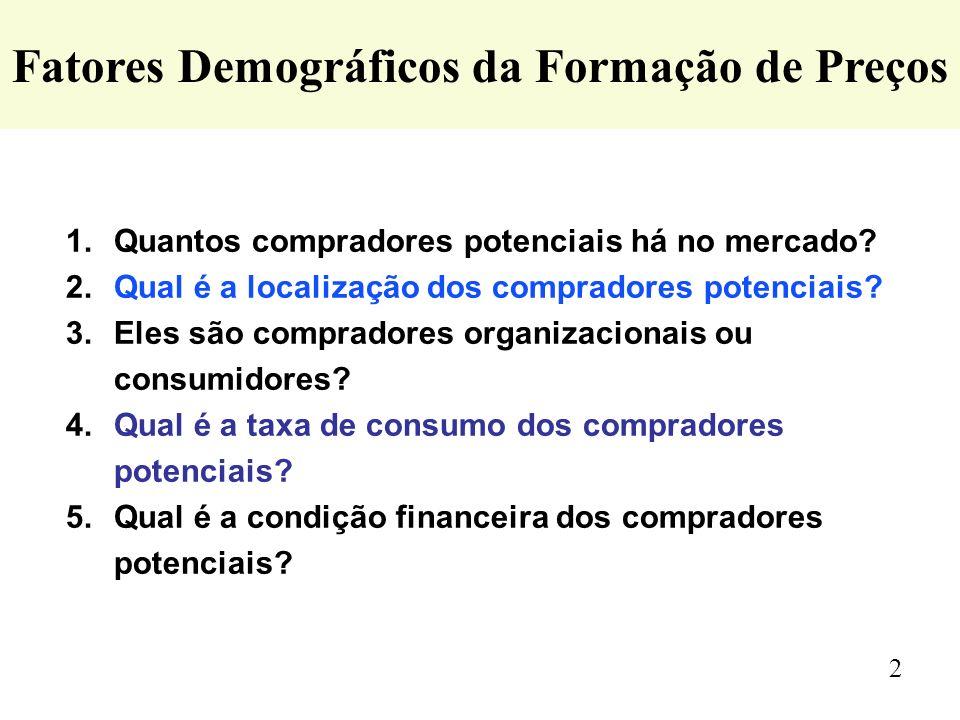 Fatores Demográficos da Formação de Preços