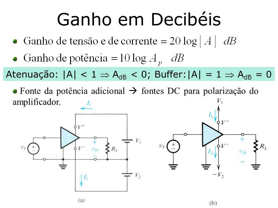 Atenuação: |A| < 1  AdB < 0; Buffer:|A| = 1  AdB = 0