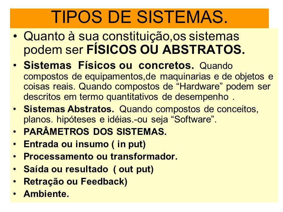 TIPOS DE SISTEMAS.Quanto à sua constituição,os sistemas podem ser FÍSICOS OU ABSTRATOS.