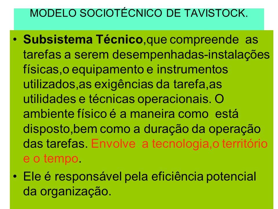 MODELO SOCIOTÉCNICO DE TAVISTOCK.