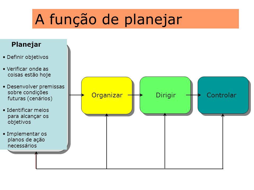 A função de planejar Planejar Organizar Dirigir Controlar