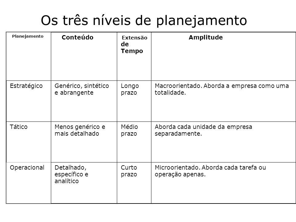 Os três níveis de planejamento