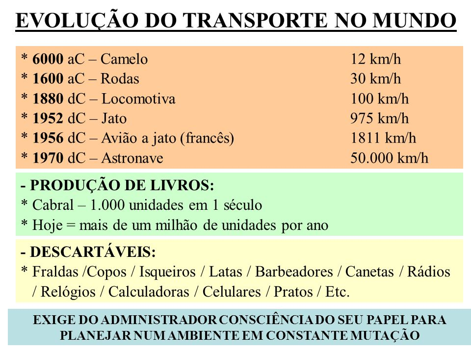 EVOLUÇÃO DO TRANSPORTE NO MUNDO