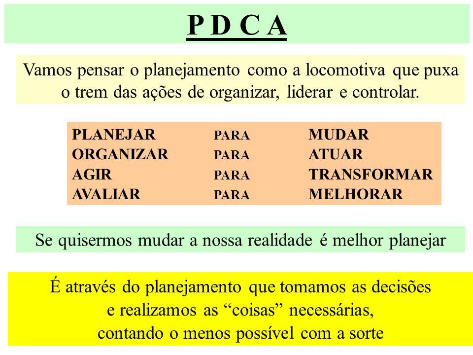 P D C A Vamos pensar o planejamento como a locomotiva que puxa o trem das ações de organizar, liderar e controlar.