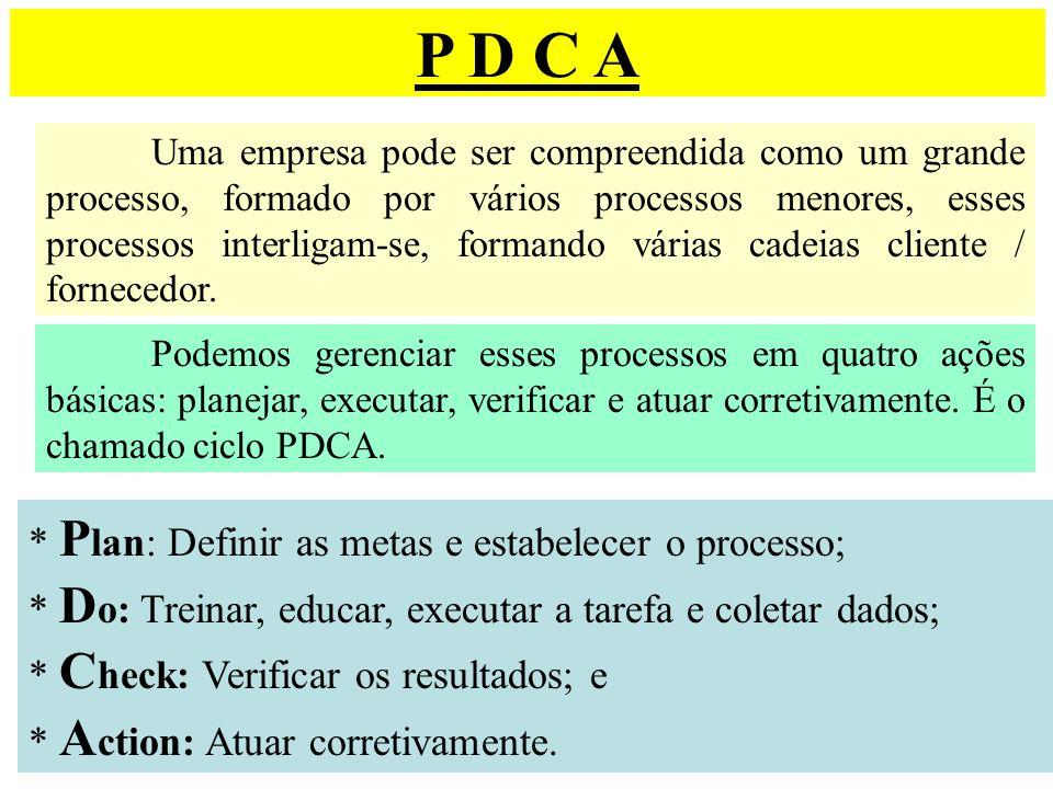 P D C A * Plan: Definir as metas e estabelecer o processo;