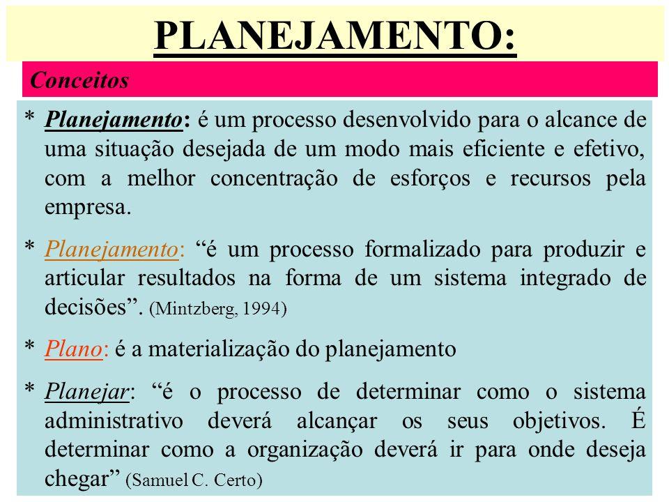 PLANEJAMENTO: Conceitos