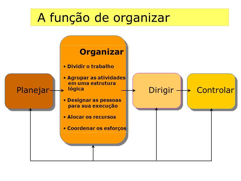 A função de organizar Planejar Dirigir Controlar Organizar