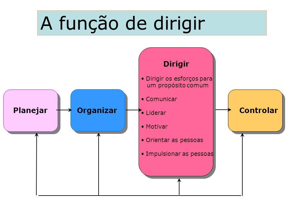 A função de dirigir Dirigir Planejar Organizar Controlar