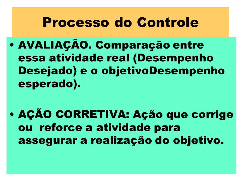 Processo do ControleAVALIAÇÃO. Comparação entre essa atividade real (Desempenho Desejado) e o objetivoDesempenho esperado).