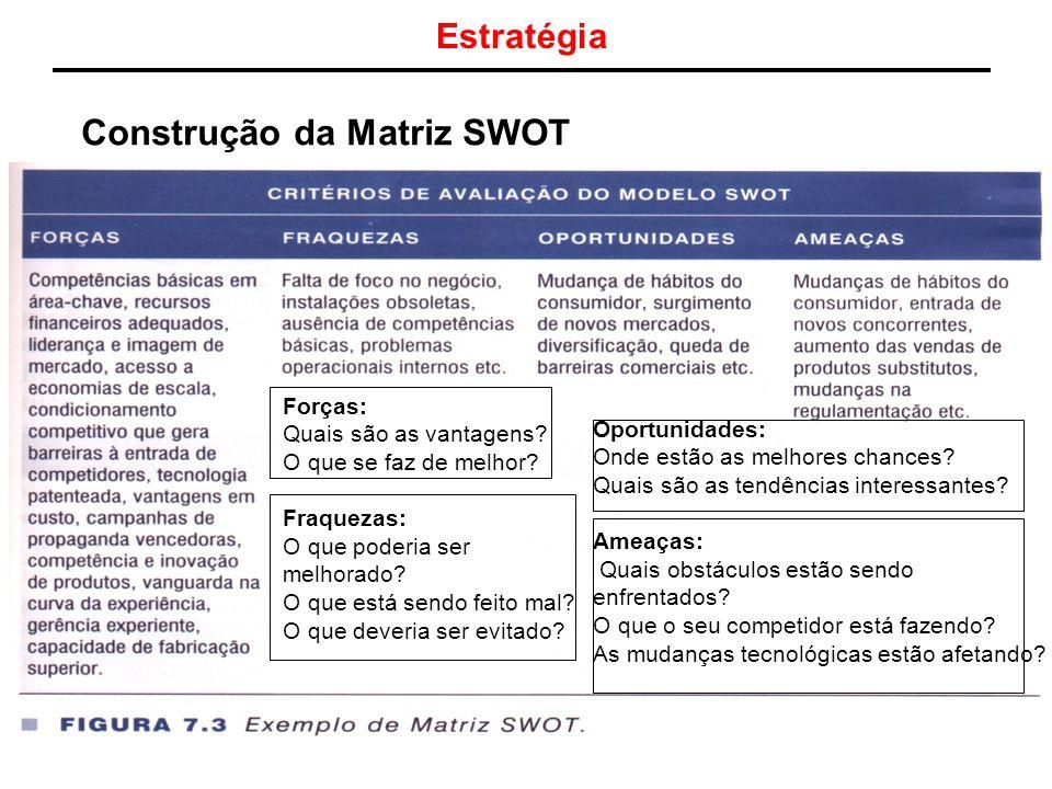Construção da Matriz SWOT