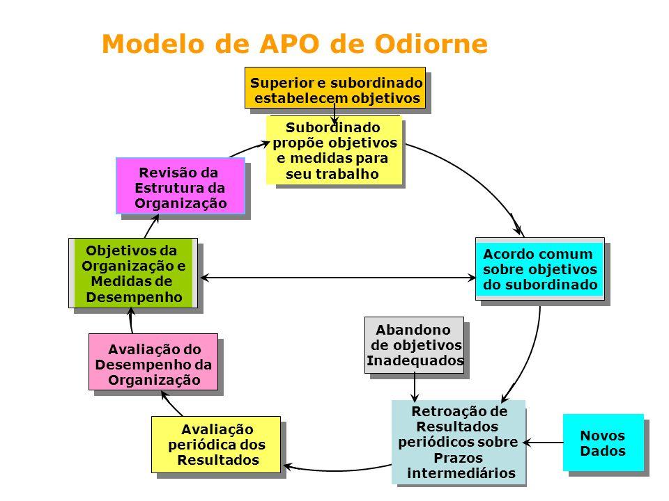 Modelo de APO de Odiorne