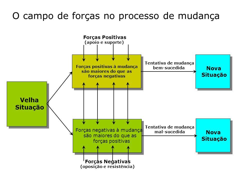O campo de forças no processo de mudança